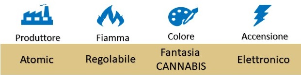 "Icona Atomic Accendino Piezo Elettronico Ricaricabile ""Cannabis"" su Boooh.it"
