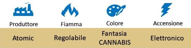 "Icona Atomic Accendini Piezo Elettronici Ricaricabili Fantasia ""Cannabis"" su Boooh.it"