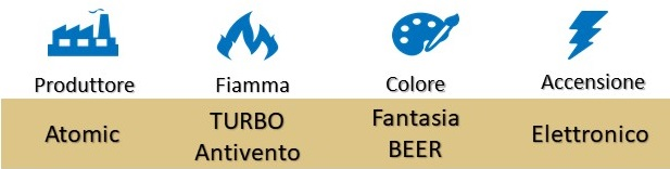 """Icona Atomic Accendini Fiamma Turbo Antivento """"Beer"""" su Boooh.it"""