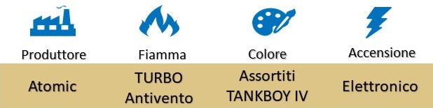 "Icona Atomic Accendino Turbo Antivento Jet Flame ""Tankboy IV"" su Boooh.it"