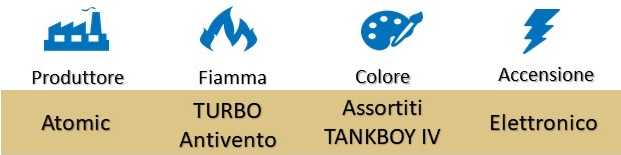 "Icona Atomic Accendini Turbo Antivento Jet Flame ""Tankboy IV"" su Boooh.it"