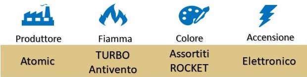 "Icona Atomic Accendino Turbo Antivento Jet Flame ""Rocket"" su Boooh.it"