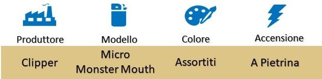 Icona Clipper Accendini Micro Monster Mouth Box su Boooh.it